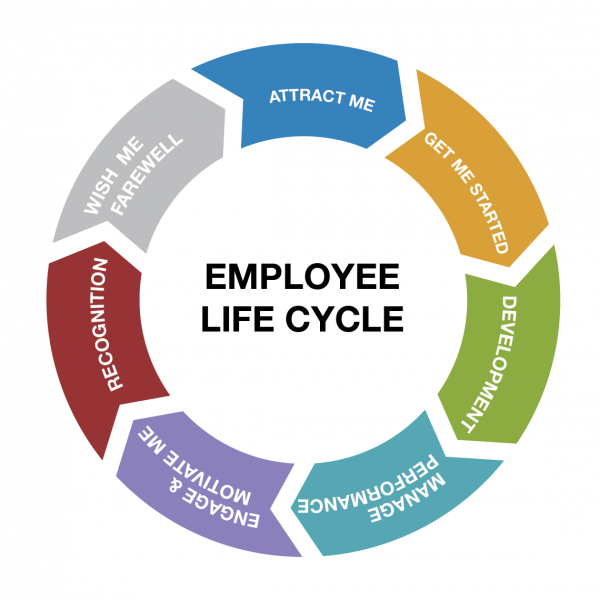 Managing Employee Lifecycle