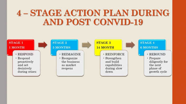 Plan For Organizations During And Post Covid-19